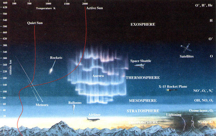 Layers of Earth s AtmosphereEarth Atmosphere Diagram