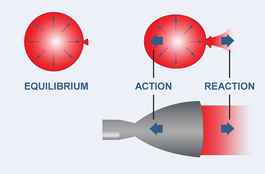 Rocket Propulsion   How Things Fly